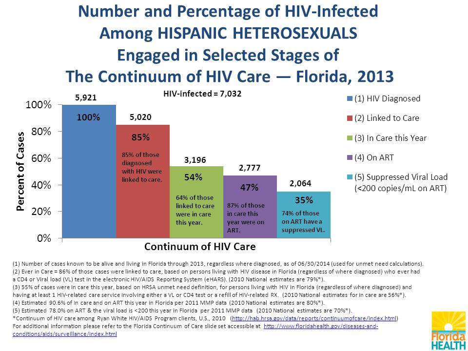 Number and Percentage of HIV-Infected Among HISPANIC HETEROSEXUALS Engaged in Selected Stages of The Continuum of HIV Care — Florida, 2013 (1) Number of cases known to be alive and living in Florida through 2013, regardless where diagnosed, as of 06/30/2014 (used for unmet need calculations).