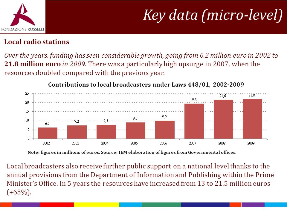 Note: figures in millions of euros. Source: IEM elaboration of figures from Governmental offices.