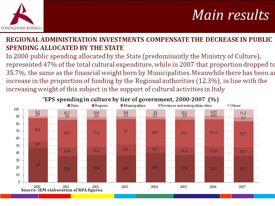 REGIONAL ADMINISTRATION INVESTMENTS COMPENSATE THE DECREASE IN PUBLIC SPENDING ALLOCATED BY THE STATE In 2000 public spending allocated by the State (predominantly the Ministry of Culture), represented 47% of the total cultural expenditure, while in 2007 that proportion dropped to 35.7%, the same as the financial weight born by Municipalities.