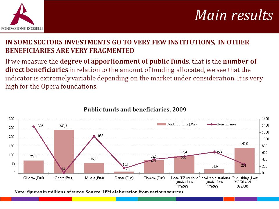 IN SOME SECTORS INVESTMENTS GO TO VERY FEW INSTITUTIONS, IN OTHER BENEFICIARIES ARE VERY FRAGMENTED If we measure the degree of apportionment of public funds, that is the number of direct beneficiaries in relation to the amount of funding allocated, we see that the indicator is extremely variable depending on the market under consideration.