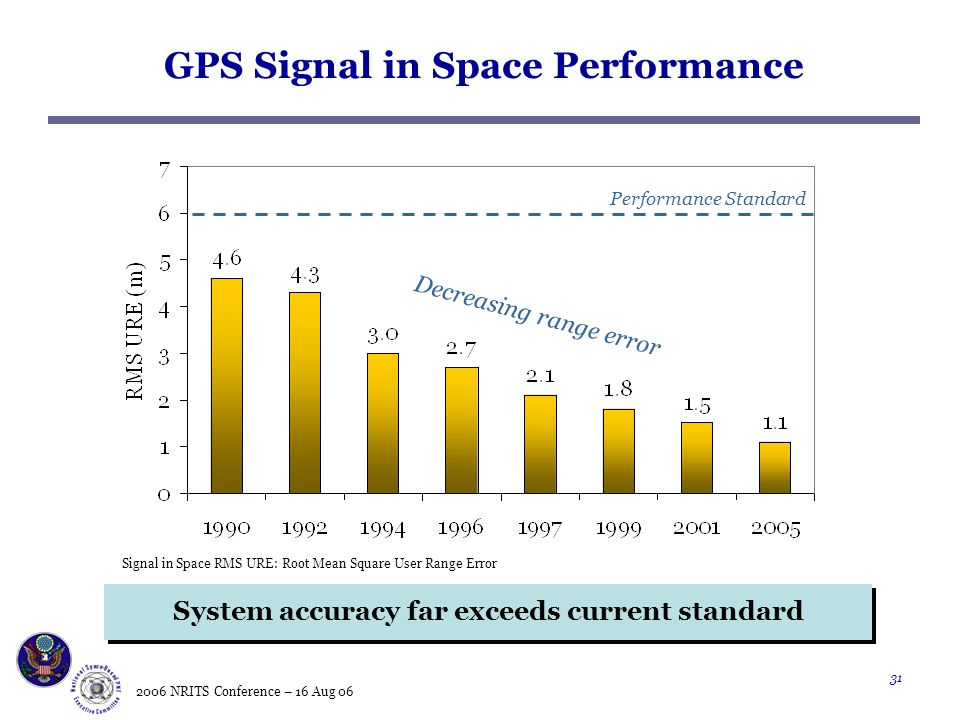 2006 NRITS Conference – 16 Aug GPS Signal in Space Performance Decreasing range error Performance Standard Signal in Space RMS URE: Root Mean Square User Range Error System accuracy far exceeds current standard