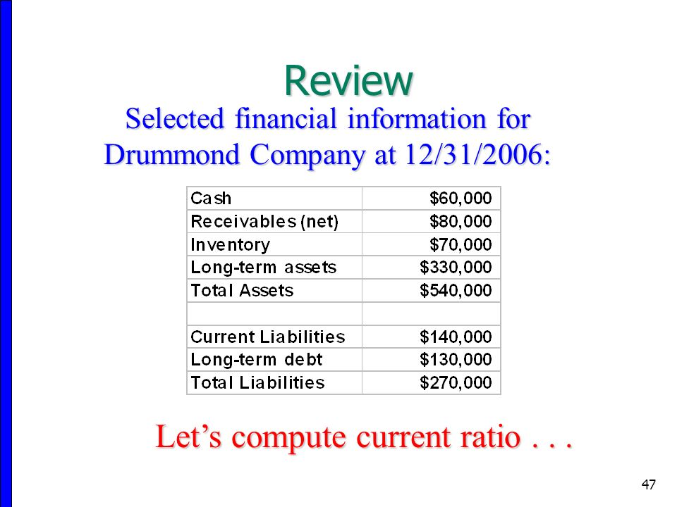 47 Selected financial information for Drummond Company at 12/31/2006: Let's compute current ratio...
