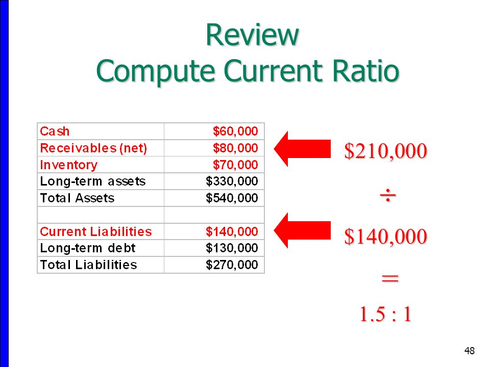 48 $210,000 $140,000 = 1.5 : 1  Review Compute Current Ratio
