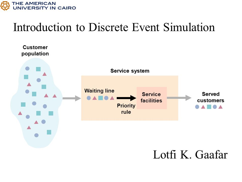 Shop Our Inventory For Discrete Event System Simulation By Jerry Banks John S II Carson Barry L Nelson With Fast Free Shipping On Every Used Book We