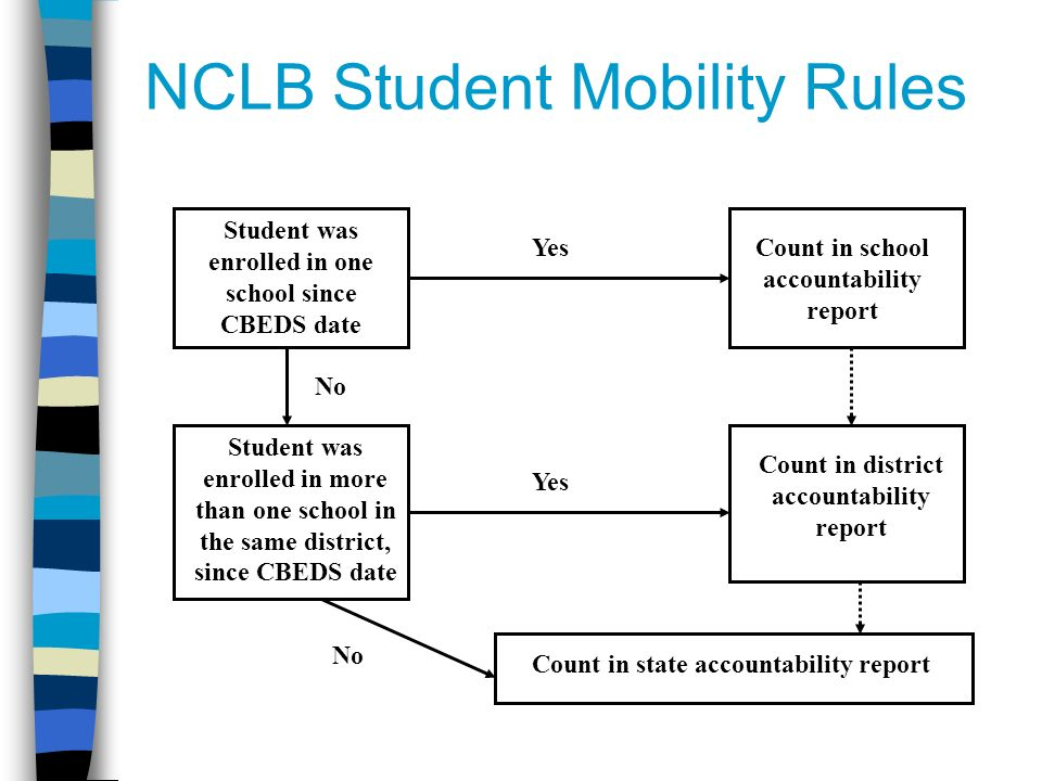 NCLB Student Mobility Rules Student was enrolled in one school since CBEDS date Count in school accountability report Count in district accountability report Student was enrolled in more than one school in the same district, since CBEDS date Yes No Count in state accountability report No