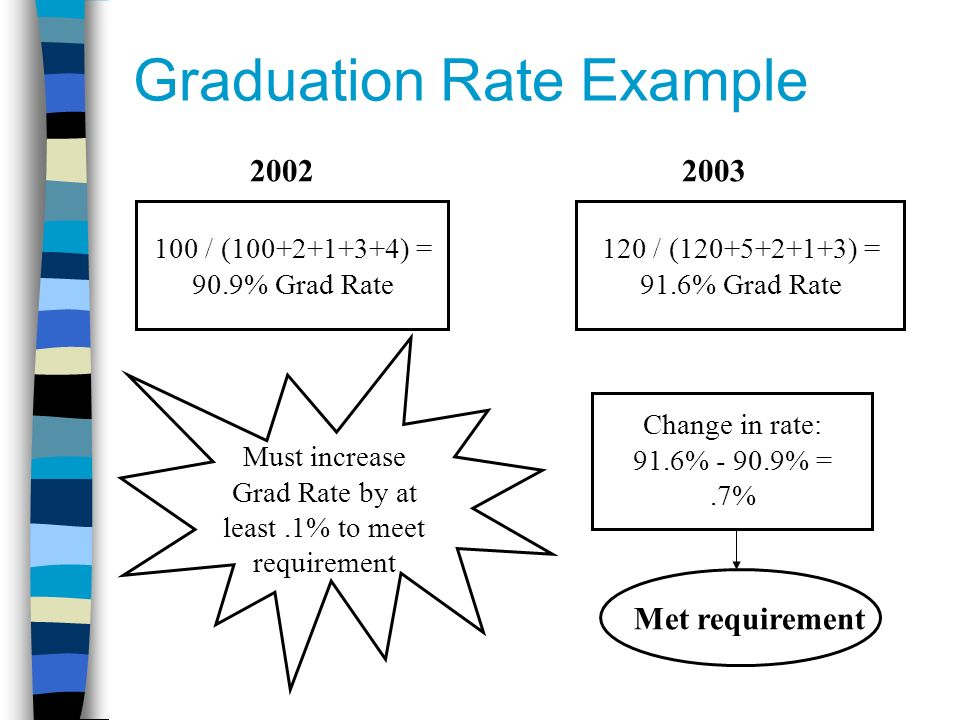 Graduation Rate Example / ( ) = 90.9% Grad Rate 120 / ( ) = 91.6% Grad Rate Change in rate: 91.6% % =.7% Met requirement Must increase Grad Rate by at least.1% to meet requirement