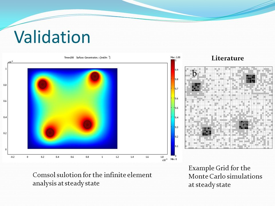 Validation Example Grid for the Monte Carlo simulations at steady state Comsol sulotion for the infinite element analysis at steady state Literature