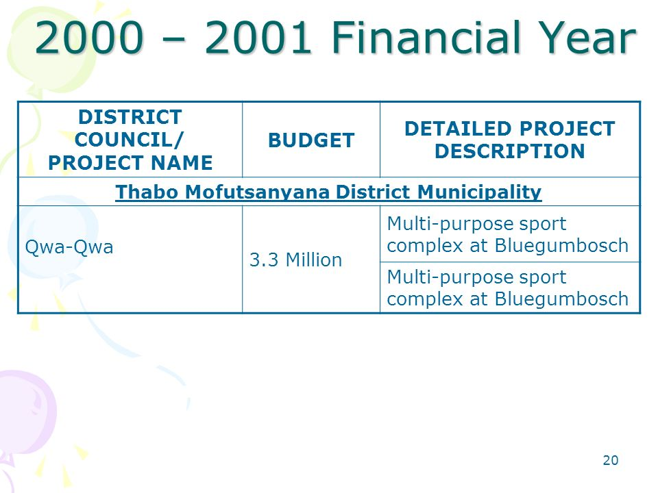 – 2001 Financial Year DISTRICT COUNCIL/ PROJECT NAME BUDGET DETAILED PROJECT DESCRIPTION Thabo Mofutsanyana District Municipality Qwa-Qwa 3.3 Million Multi-purpose sport complex at Bluegumbosch