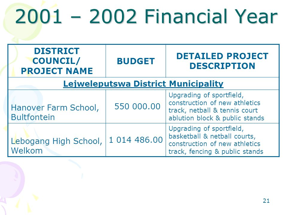 – 2002 Financial Year DISTRICT COUNCIL/ PROJECT NAME BUDGET DETAILED PROJECT DESCRIPTION Lejweleputswa District Municipality Hanover Farm School, Bultfontein Upgrading of sportfield, construction of new athletics track, netball & tennis court ablution block & public stands Lebogang High School, Welkom Upgrading of sportfield, basketball & netball courts, construction of new athletics track, fencing & public stands