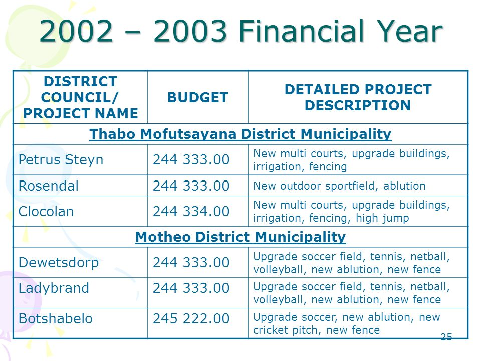 – 2003 Financial Year DISTRICT COUNCIL/ PROJECT NAME BUDGET DETAILED PROJECT DESCRIPTION Thabo Mofutsayana District Municipality Petrus Steyn New multi courts, upgrade buildings, irrigation, fencing Rosendal New outdoor sportfield, ablution Clocolan New multi courts, upgrade buildings, irrigation, fencing, high jump Motheo District Municipality Dewetsdorp Upgrade soccer field, tennis, netball, volleyball, new ablution, new fence Ladybrand Upgrade soccer field, tennis, netball, volleyball, new ablution, new fence Botshabelo Upgrade soccer, new ablution, new cricket pitch, new fence