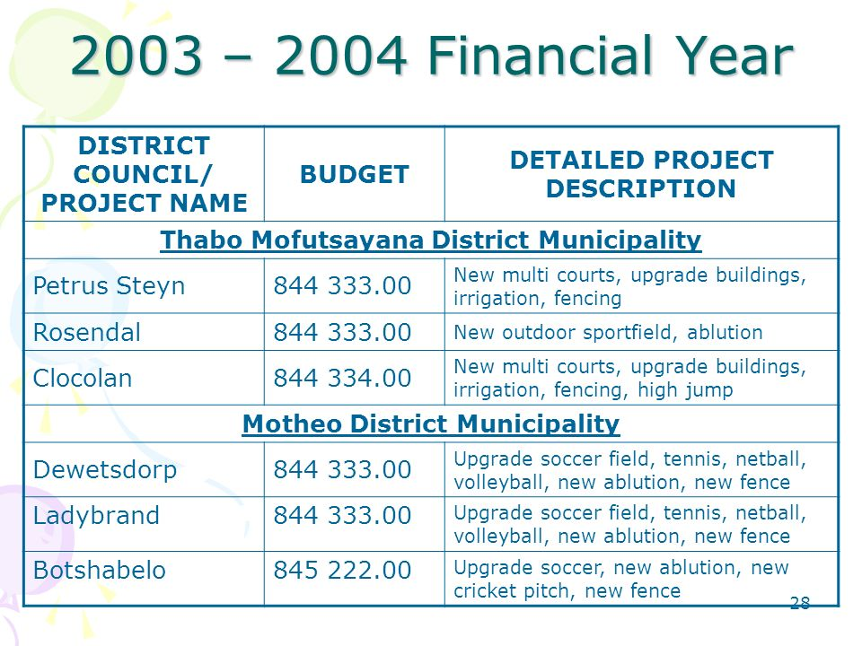 – 2004 Financial Year DISTRICT COUNCIL/ PROJECT NAME BUDGET DETAILED PROJECT DESCRIPTION Thabo Mofutsayana District Municipality Petrus Steyn New multi courts, upgrade buildings, irrigation, fencing Rosendal New outdoor sportfield, ablution Clocolan New multi courts, upgrade buildings, irrigation, fencing, high jump Motheo District Municipality Dewetsdorp Upgrade soccer field, tennis, netball, volleyball, new ablution, new fence Ladybrand Upgrade soccer field, tennis, netball, volleyball, new ablution, new fence Botshabelo Upgrade soccer, new ablution, new cricket pitch, new fence