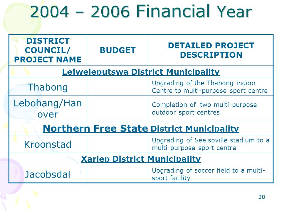 – 2006 Financial Year DISTRICT COUNCIL/ PROJECT NAME BUDGET DETAILED PROJECT DESCRIPTION Lejweleputswa District Municipality Thabong Upgrading of the Thabong indoor Centre to multi-purpose sport centre Lebohang/Han over Completion of two multi-purpose outdoor sport centres Northern Free State District Municipality Kroonstad Upgrading of Seeisoville stadium to a multi-purpose sport centre Xariep District Municipality Jacobsdal Upgrading of soccer field to a multi- sport facility