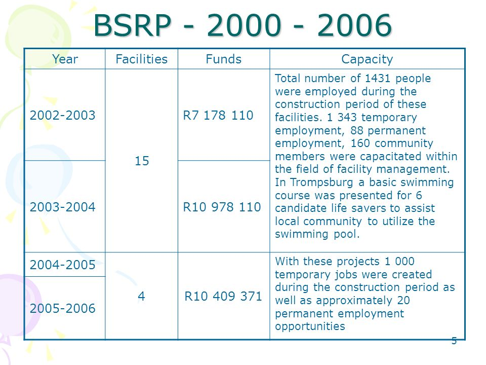 5 BSRP YearFacilitiesFundsCapacity R Total number of 1431 people were employed during the construction period of these facilities.