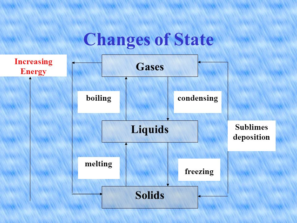 4. Liquid to a solid: freezing point 5. Liquid to gas: evaporation point 6.