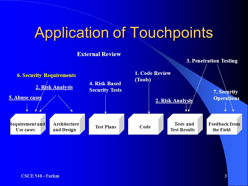 Csce 548 secure software development security use cases ppt download csce 548 farkas3 application of touchpoints requirement and use cases architecture and design test plans malvernweather Choice Image