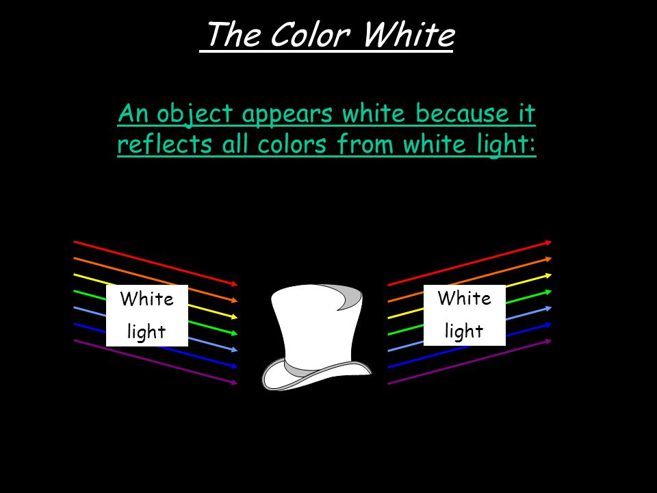 An object appears white because it reflects all colors from white light: The Color White White light White light