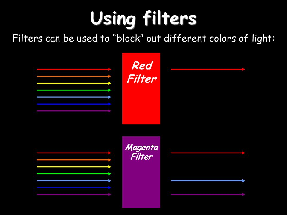 Using filters Filters can be used to block out different colors of light: Red Filter Magenta Filter