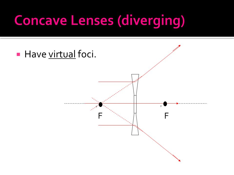  Have virtual foci. F F FF
