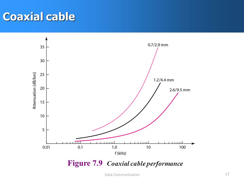 Data Communication17 Coaxial cable Figure 7.9 Coaxial cable performance