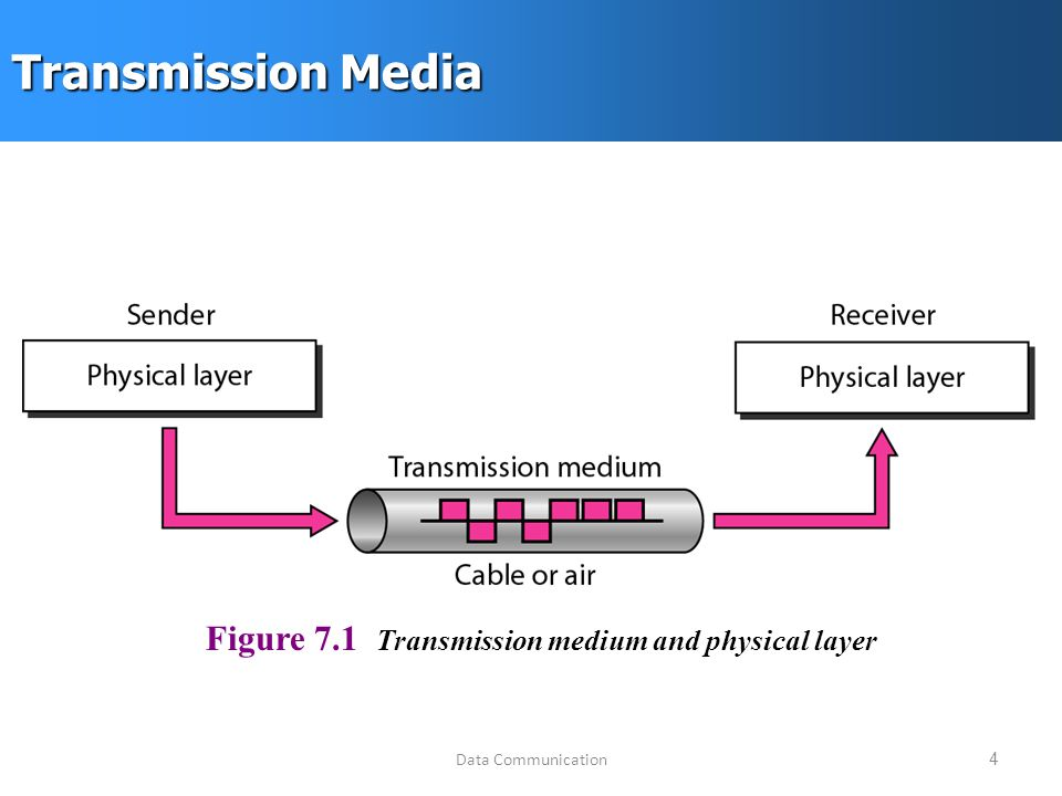 Data Communication4 Transmission Media Figure 7.1 Transmission medium and physical layer