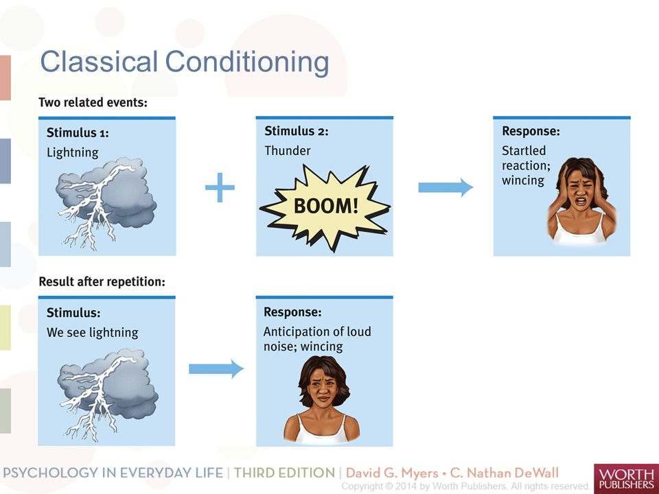 Learning How do we learn? 1.Classical conditioning 2.Operant ...