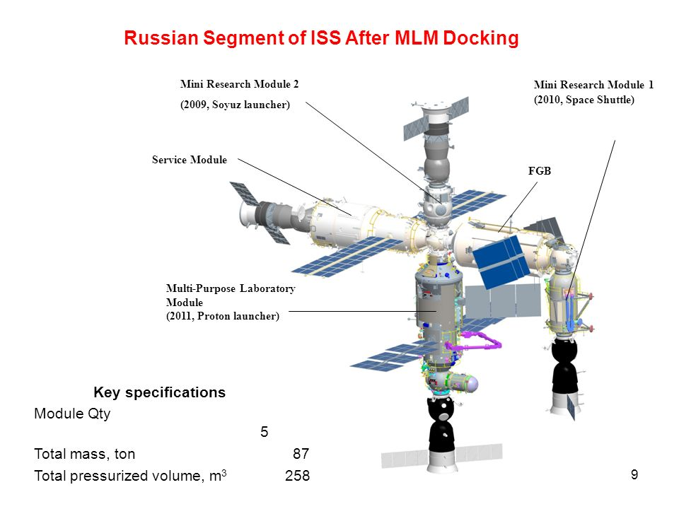 9 Mini Research Module 2 (2009, Soyuz launcher) Russian Segment of ISS After MLM Docking Mini Research Module 1 (2010, Space Shuttle) Multi-Purpose Laboratory Module (2011, Proton launcher) Service Module FGB Key specifications Module Qty 5 Total mass, ton 87 Total pressurized volume, m 3 258