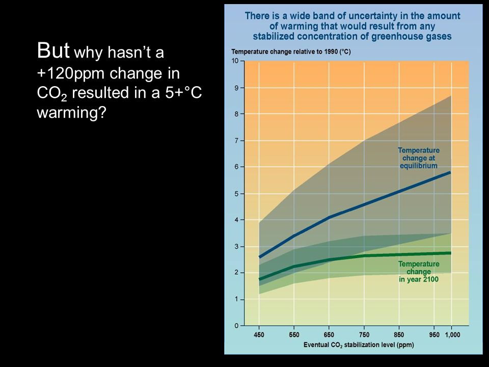But why hasn't a +120ppm change in CO 2 resulted in a 5+°C warming