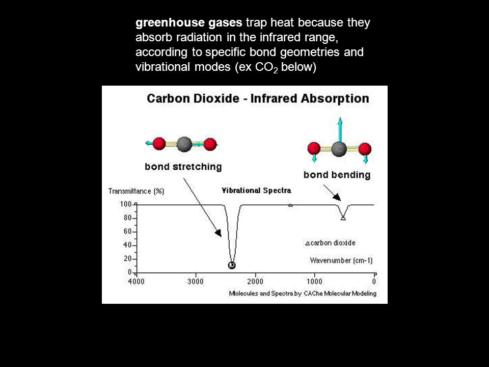 greenhouse gases trap heat because they absorb radiation in the infrared range, according to specific bond geometries and vibrational modes (ex CO 2 below)