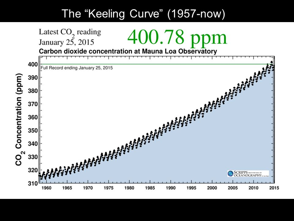 The Keeling Curve (1957-now)