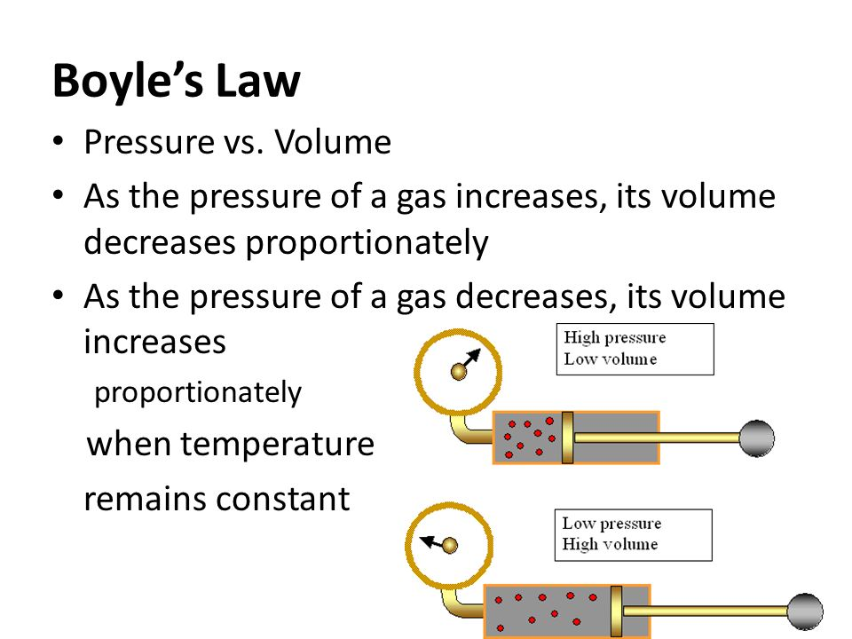 Boyle's Law Pressure vs.