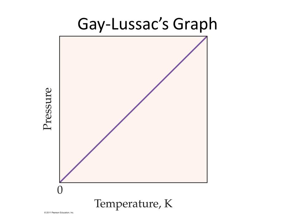 Gay-Lussac's Graph