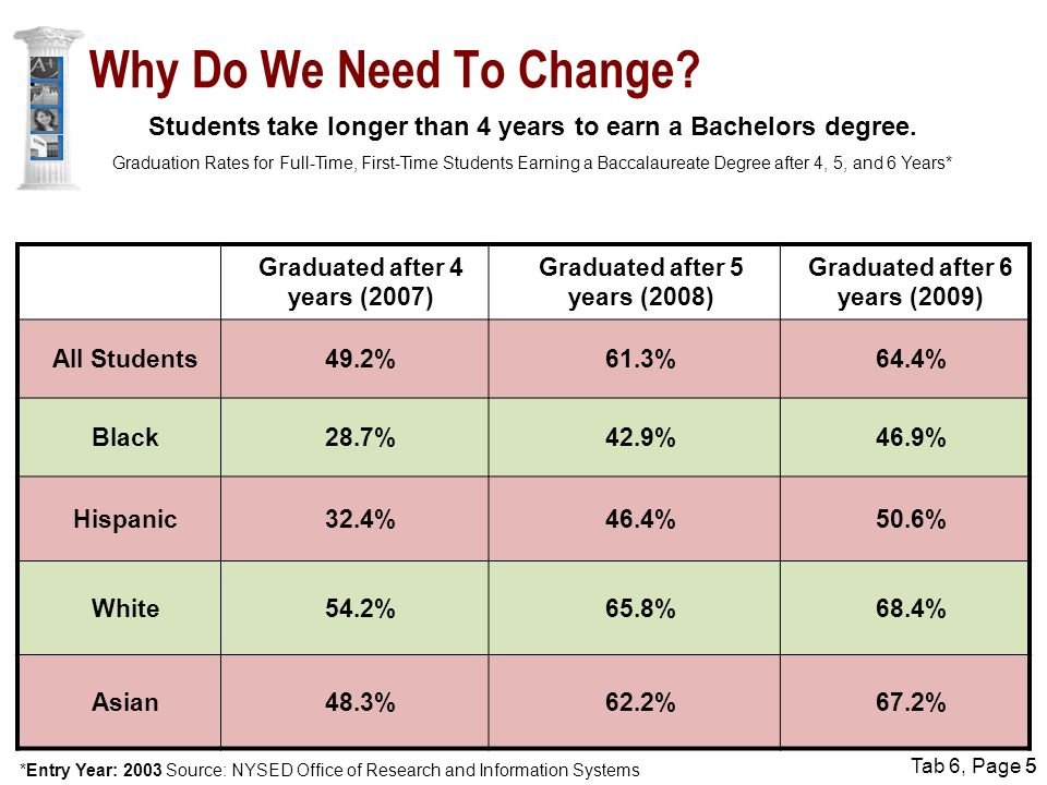 Tab 6, Page 55 Students take longer than 4 years to earn a Bachelors degree.