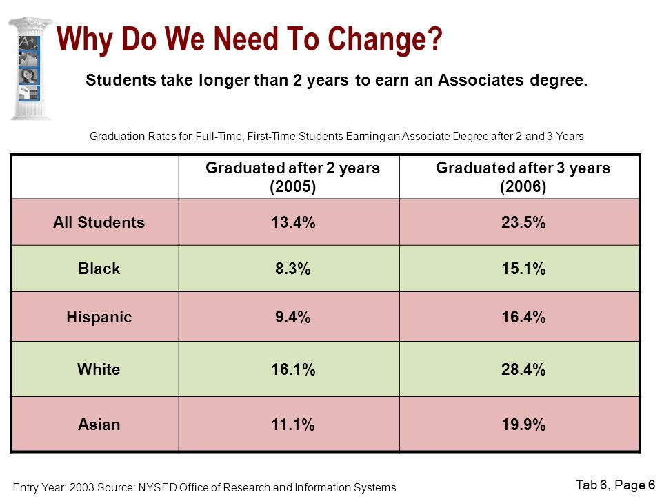 Tab 6, Page 66 Students take longer than 2 years to earn an Associates degree.