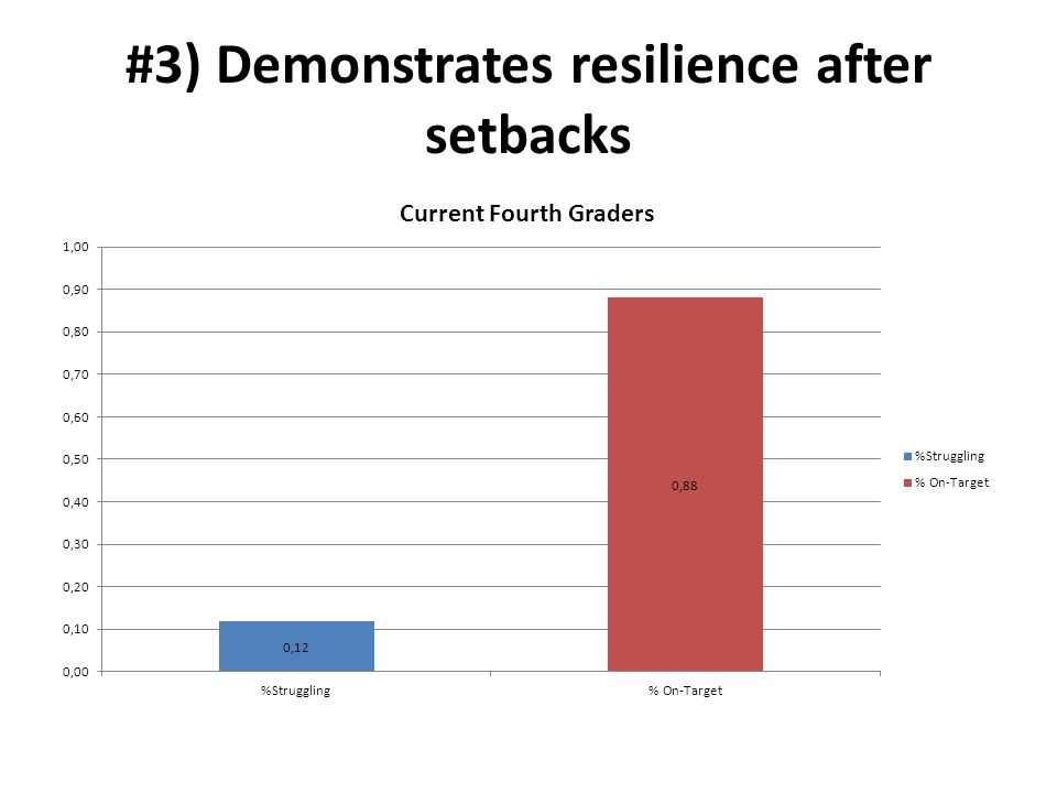 Why must i be Resilient after setbacks?
