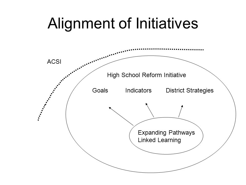 ACSI High School Reform Initiative Expanding Pathways Linked Learning Goals Indicators District Strategies Alignment of Initiatives