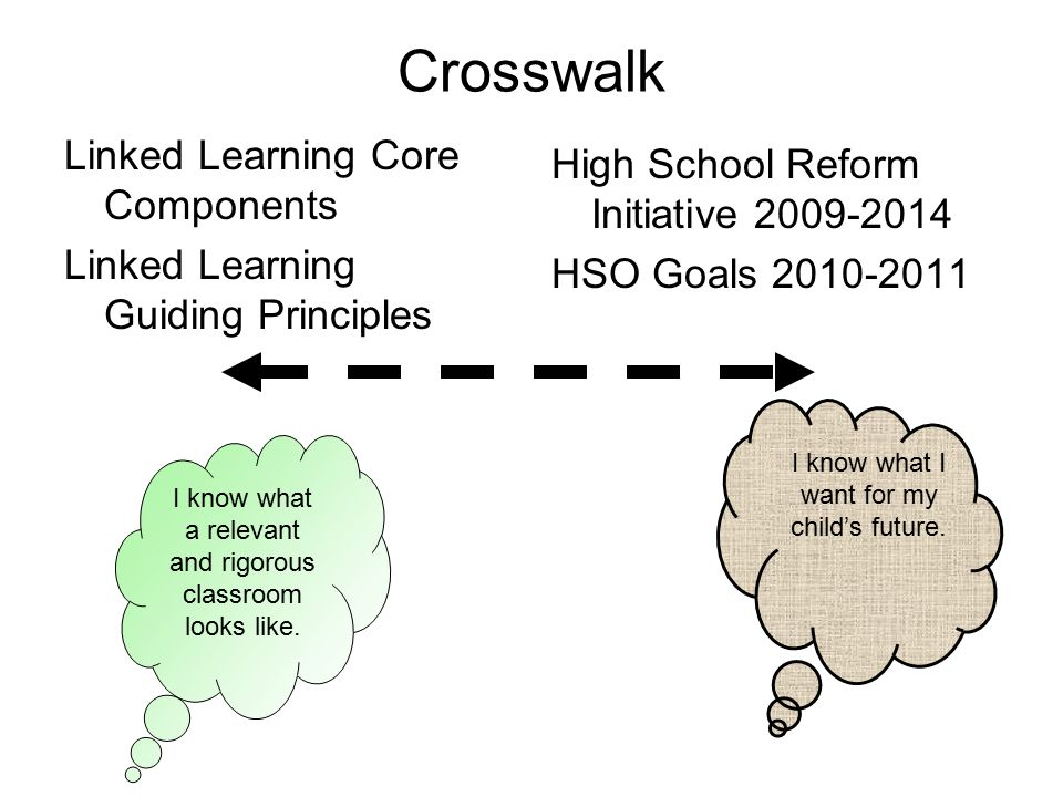 Crosswalk Linked Learning Core Components Linked Learning Guiding Principles High School Reform Initiative HSO Goals I know what a relevant and rigorous classroom looks like.