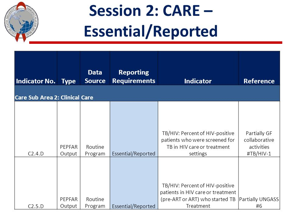 Session 2: CARE – Essential/Reported Indicator No.Type Data Source Reporting RequirementsIndicatorReference Care Sub Area 2: Clinical Care C2.4.D PEPFAR Output Routine ProgramEssential/Reported TB/HIV: Percent of HIV-positive patients who were screened for TB in HIV care or treatment settings Partially GF collaborative activities #TB/HIV-1 C2.5.D PEPFAR Output Routine ProgramEssential/Reported TB/HIV: Percent of HIV-positive patients in HIV care or treatment (pre-ART or ART) who started TB Treatment Partially UNGASS #6