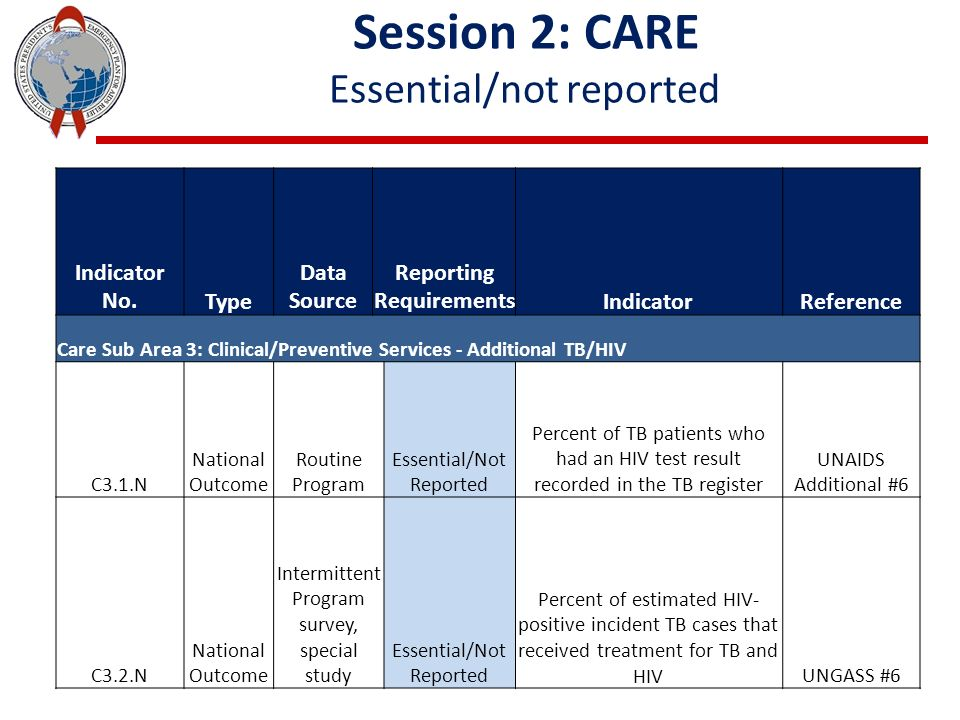 Session 2: CARE Essential/not reported Indicator No.Type Data Source Reporting RequirementsIndicatorReference Care Sub Area 3: Clinical/Preventive Services - Additional TB/HIV C3.1.N National Outcome Routine Program Essential/Not Reported Percent of TB patients who had an HIV test result recorded in the TB register UNAIDS Additional #6 C3.2.N National Outcome Intermittent Program survey, special study Essential/Not Reported Percent of estimated HIV- positive incident TB cases that received treatment for TB and HIVUNGASS #6