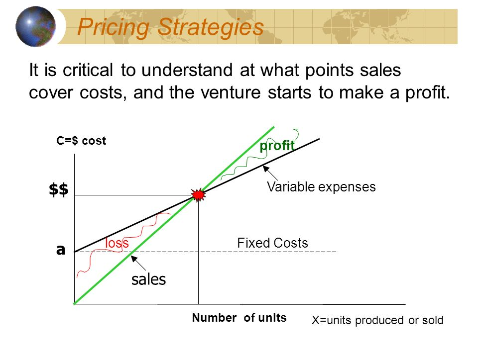 Pricing Strategies It is critical to understand at what points sales cover costs, and the venture starts to make a profit.