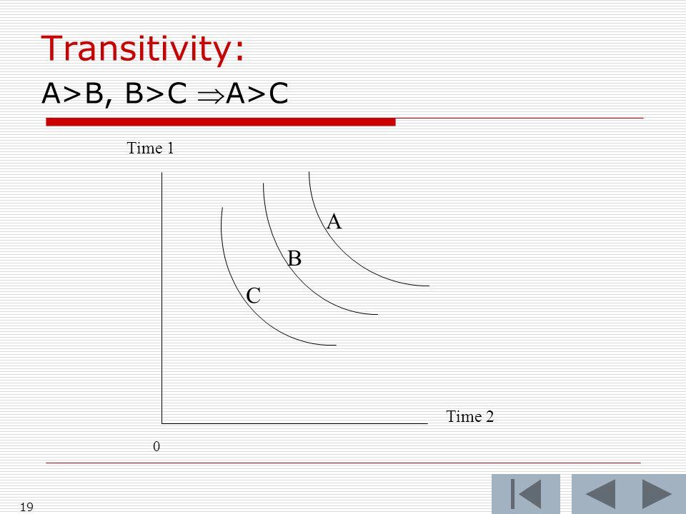 19 Transitivity: A>B, B>C A>C Time 1 0 Time 2 C B A