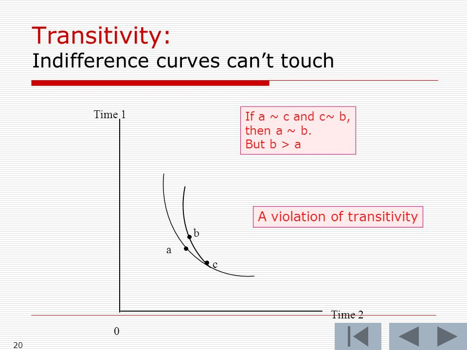 20 Transitivity: Indifference curves can't touch Time 1 a   b  c 0 Time 2 A violation of transitivity If a ~ c and c~ b, then a ~ b.