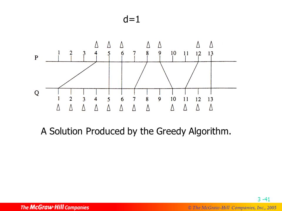 © The McGraw-Hill Companies, Inc., Suppose that we have the minimum density d of a problem instance.