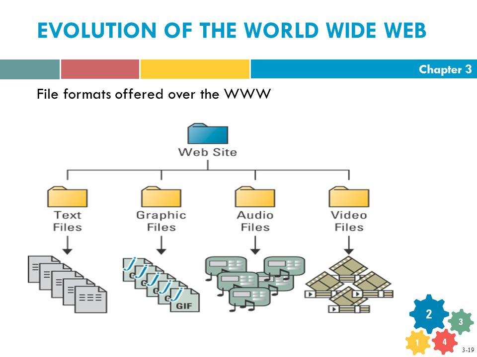 Chapter 3 EVOLUTION OF THE WORLD WIDE WEB File formats offered over the WWW 3-19