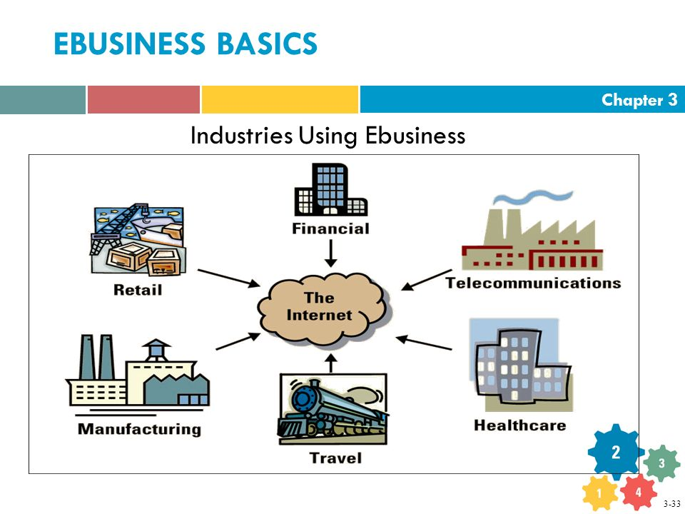 Chapter 3 EBUSINESS BASICS Industries Using Ebusiness 3-33