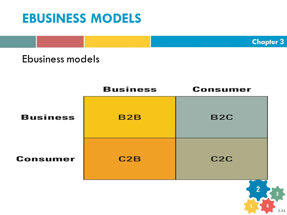 Chapter 3 EBUSINESS MODELS Ebusiness models 3-34