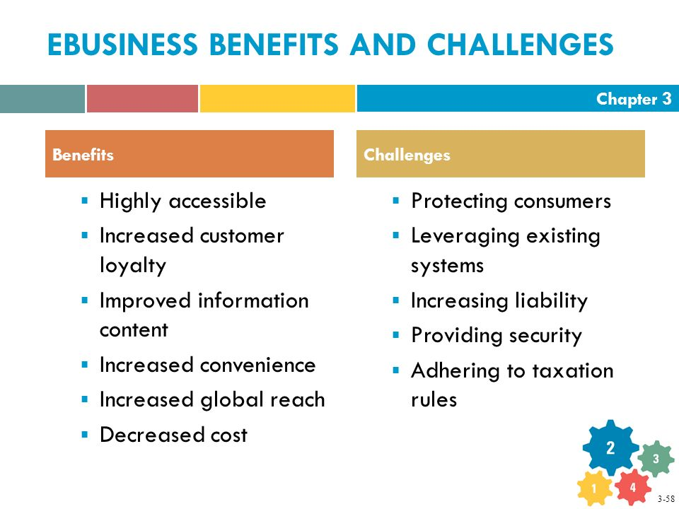 Chapter 3 EBUSINESS BENEFITS AND CHALLENGES  Highly accessible  Increased customer loyalty  Improved information content  Increased convenience  Increased global reach  Decreased cost  Protecting consumers  Leveraging existing systems  Increasing liability  Providing security  Adhering to taxation rules BenefitsChallenges 3-58