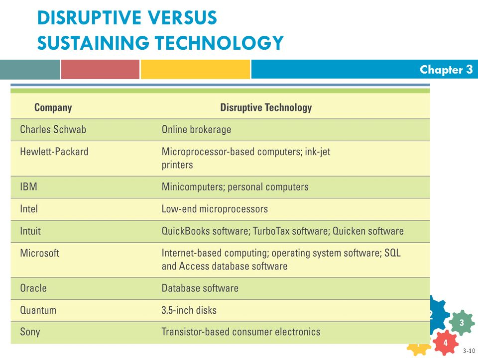 Chapter 3 DISRUPTIVE VERSUS SUSTAINING TECHNOLOGY 3-10