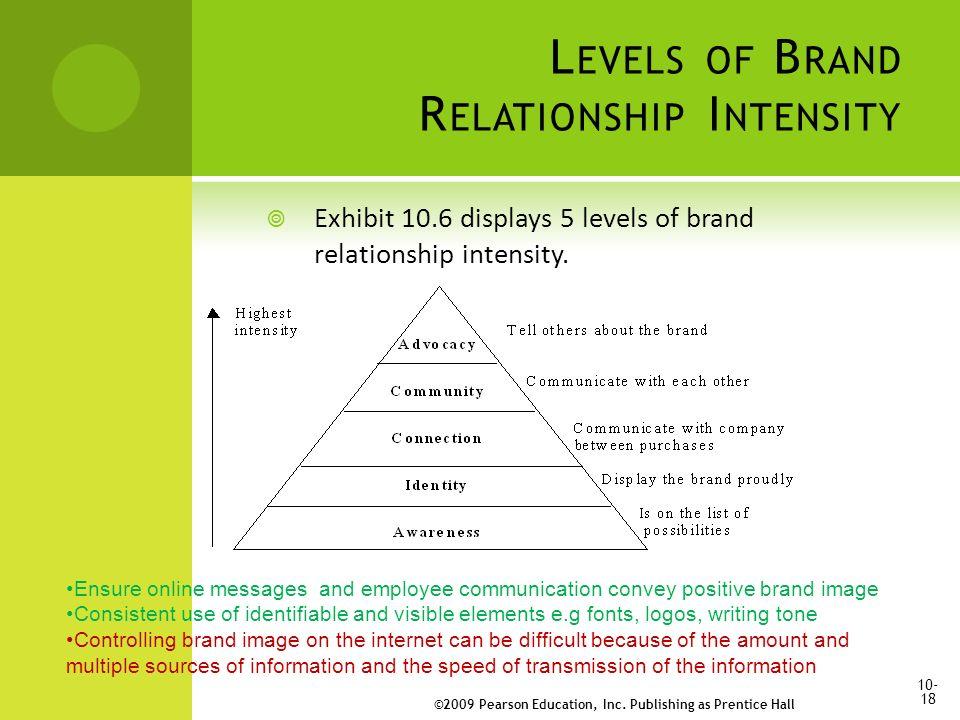 L EVELS OF B RAND R ELATIONSHIP I NTENSITY  Exhibit 10.6 displays 5 levels of brand relationship intensity.
