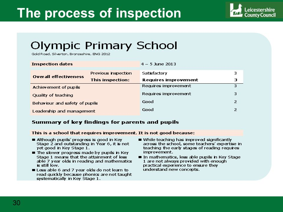 30 The process of inspection