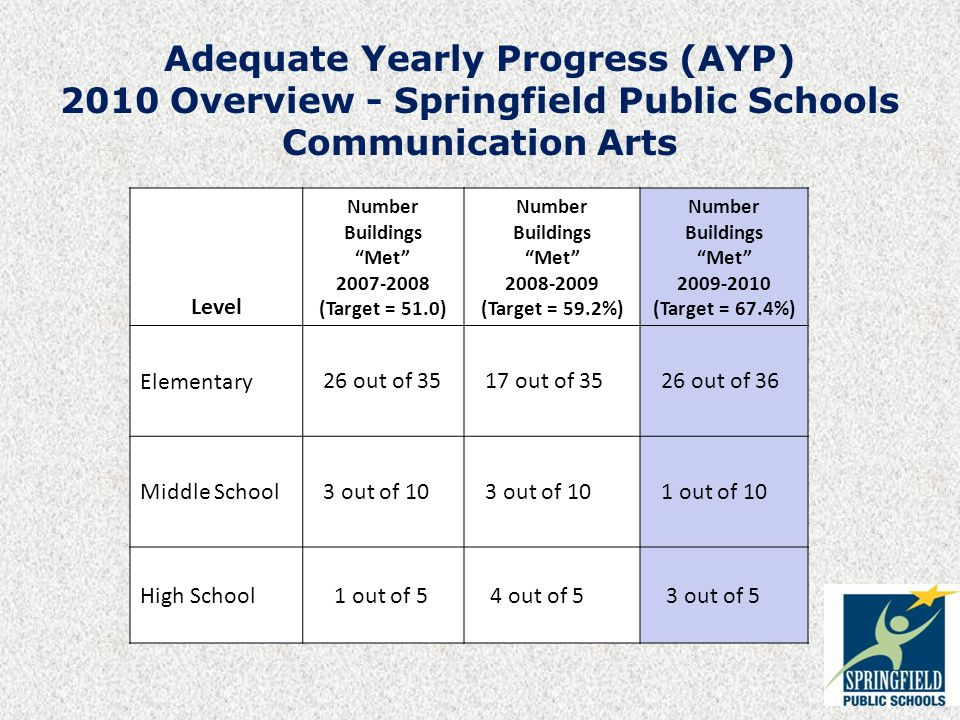 Adequate Yearly Progress (AYP) 2010 Overview - Springfield Public Schools Communication Arts Level Number Buildings Met (Target = 51.0) Number Buildings Met (Target = 59.2%) Number Buildings Met (Target = 67.4%) Elementary 26 out of out of out of 36 Middle School 3 out of 10 1 out of 10 High School 1 out of 5 4 out of 5 3 out of 5